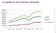 Globalider - La promotora de comercio exterior Globalider abre delegación en India